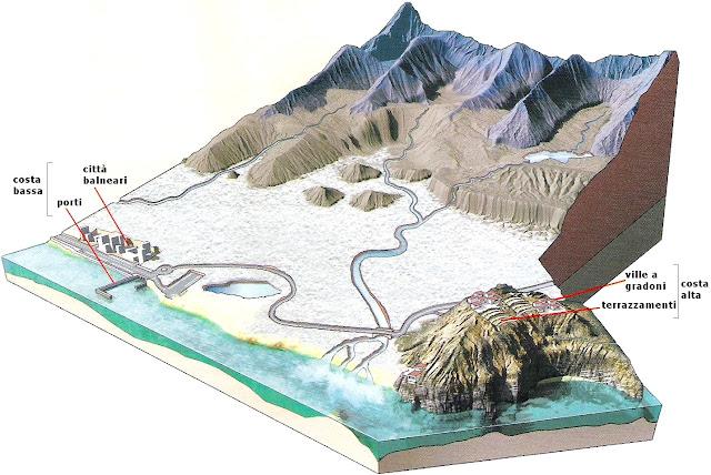 Il Paesaggio Costiero Scuola Primaria
