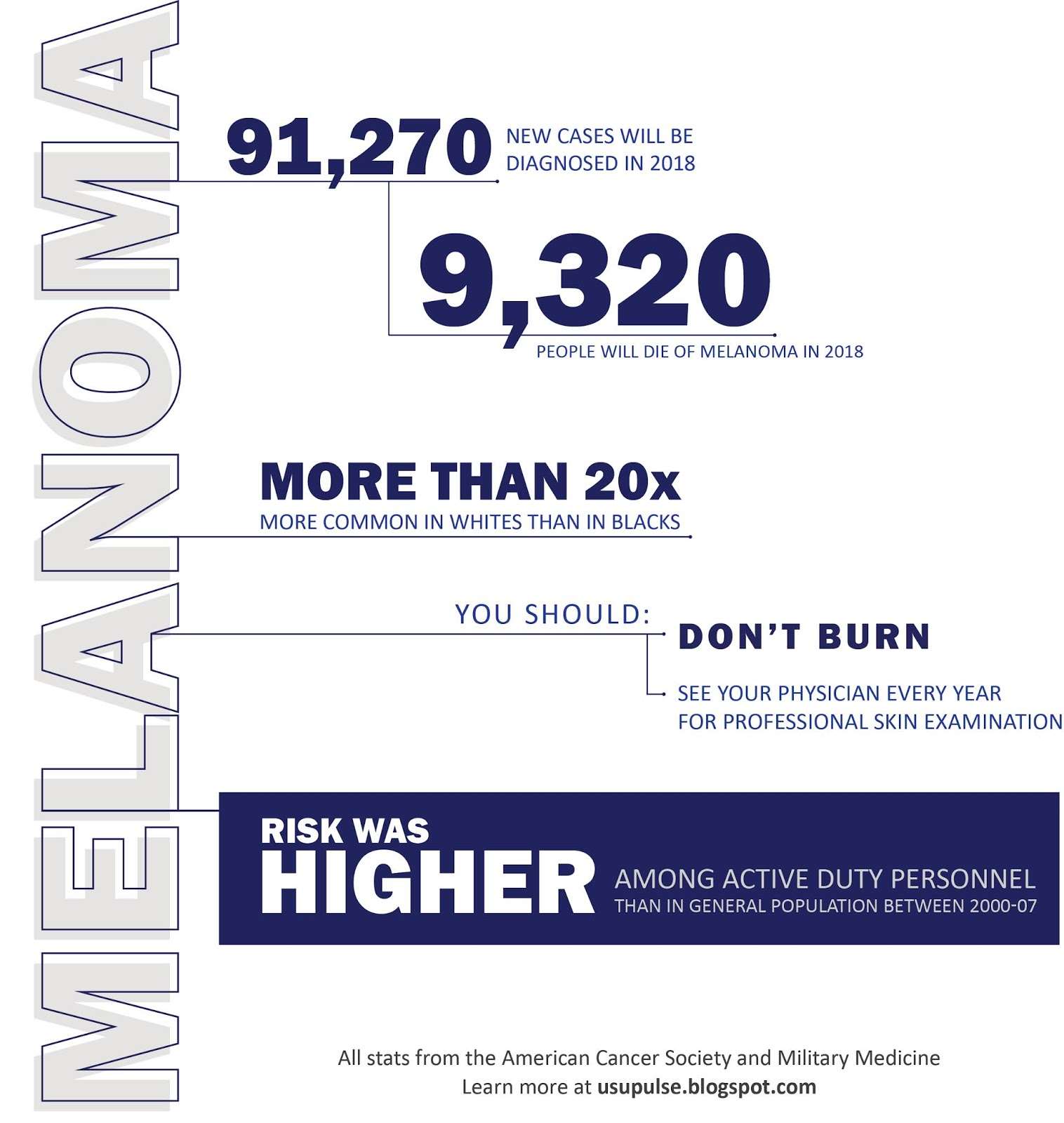 Infographic that says: melanoma; 91,270 new cases will be diagnosed in 2018; 9,320 people will die of melanoma in 2018; more than 20x more common in whites than in blacks; you should: don't burn, see your physician every year for professional skin examination. Risk was higher among active duty personnel than in general population between 2000-07. All stats from the American Cancer Society and Military Medicine