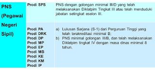 persyaratan beasiswa pns s2 dalam negeri unhan peserta pns