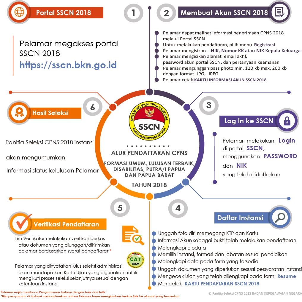 Cara Pendaftaran CPNS di SSCN BKN