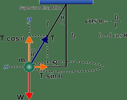 Ayunan Konis: Rumus Periode, Kecepatan, Percepatan ...