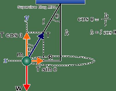 Rumus Periode, Kecepatan linear (tangensial), kecepatan sudut (anguler), Percepatan Sentripetal, Tegangan Tali pada ayunan konis