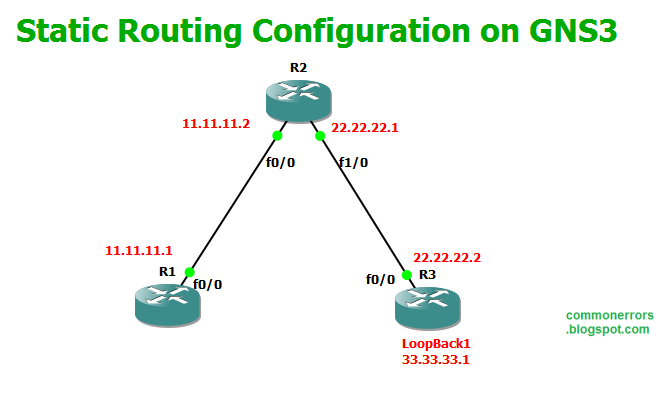 GNS3 Labs | CCNP | CCNA Labs: Cisco Static Routing Lab on