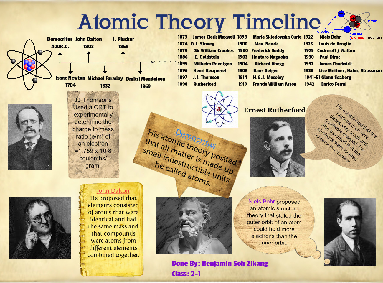 """atomic timeline project Atomic timeline complete this worksheet after you have finished reading the section """"development of the atomic theory"""" the table below contains a number of statements connected to major discoveries in the development of atomic theory 1 in each box, write the name of the scientist(s) associated with the statement."""