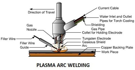 Plasma Arc Welding: Principle, Working, Equipment's, Types, Application, Advantages and Disadvantages