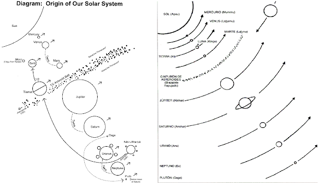 Diagram: Origin of Our Solar System: Ancient Sumerian Civilization
