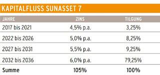 wattner sunasset 7 auszahlungen zins rendite solar photovoltaik bewertung vergleich investment 2016