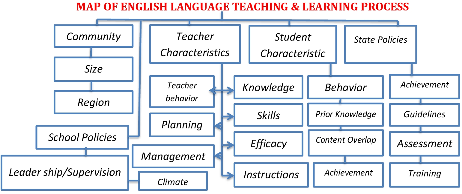 PRINCIPLE OF ENGLISH LANGUAGE TEACHING & LEARNING PROCESS