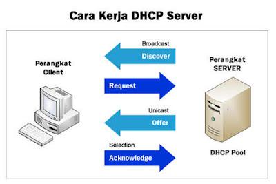 cara kerja dhcp server