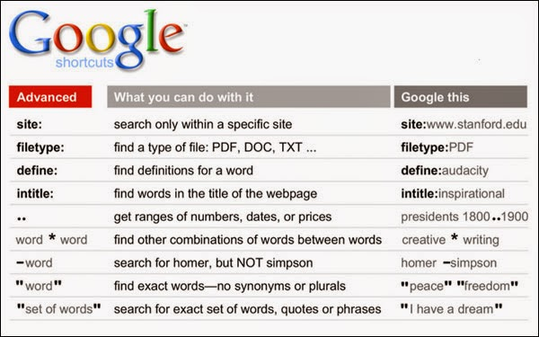 25 Google tips, tricks and hack - InfoPoint11