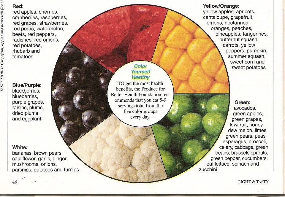 Factsram.blogspot: Color Wheel of Fruits and Vegetables