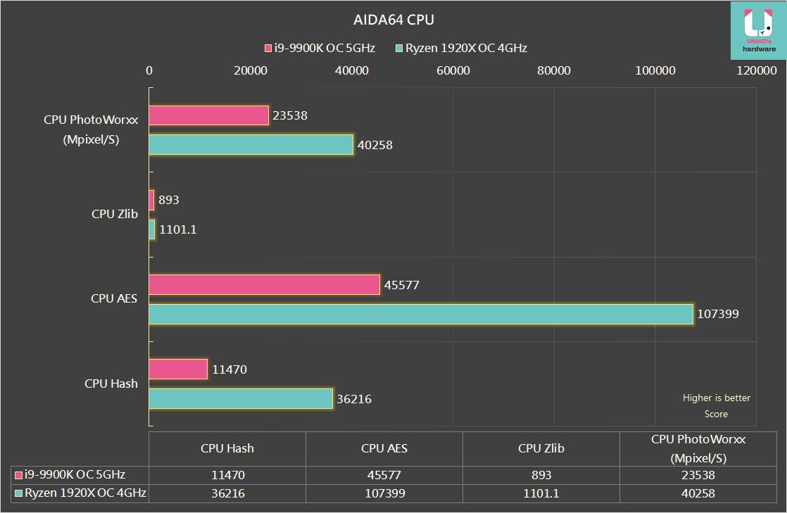 心得】intel i9-9900K vs AMD 撕裂者1920X 另類對決輕測試@電腦