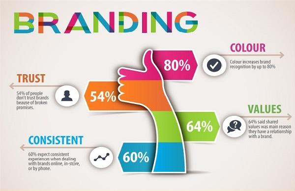 Online brand building techniques