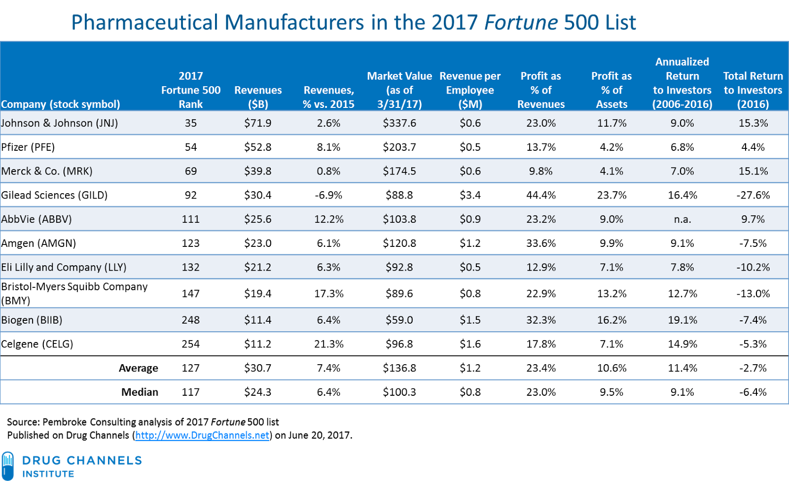 the fortune 500s 10 biggest healthcare companies fortune - HD1600×976