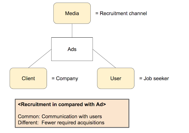 Comparison between ads and recruitment
