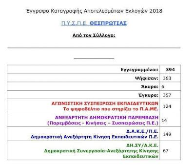 Θεσπρωτία: Η ΔΑΚΕ πρώτη δύναμη στις εκλογές ΠΥΣΠΕ