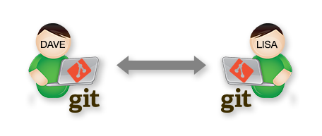 Collaborating using Git