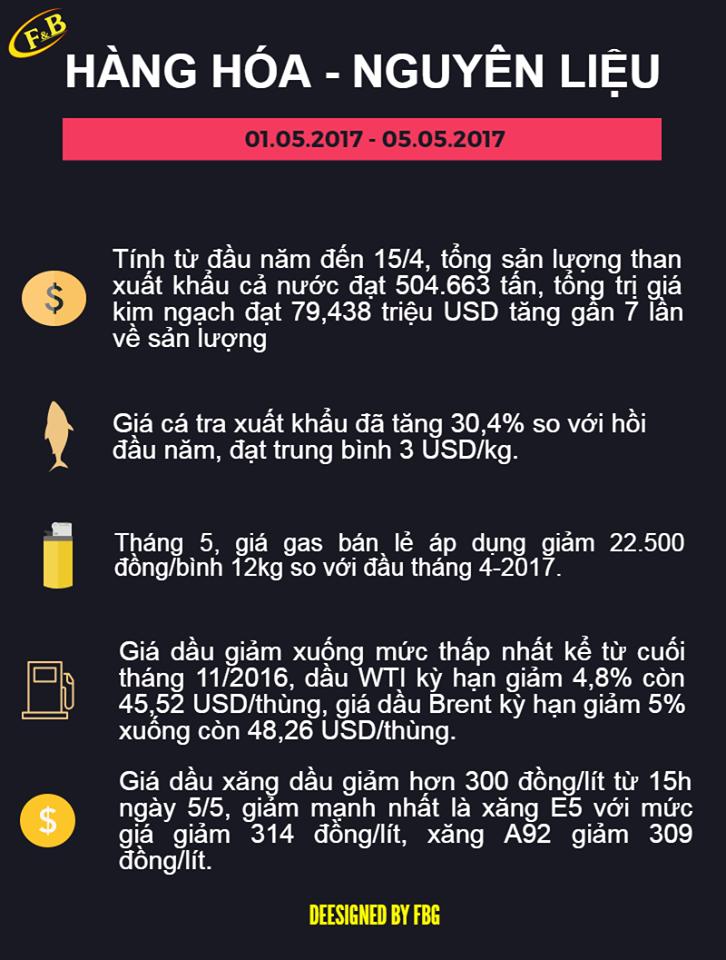 Toàn Cảnh Kinh Tế Tuần 2 - Tháng 05/2017