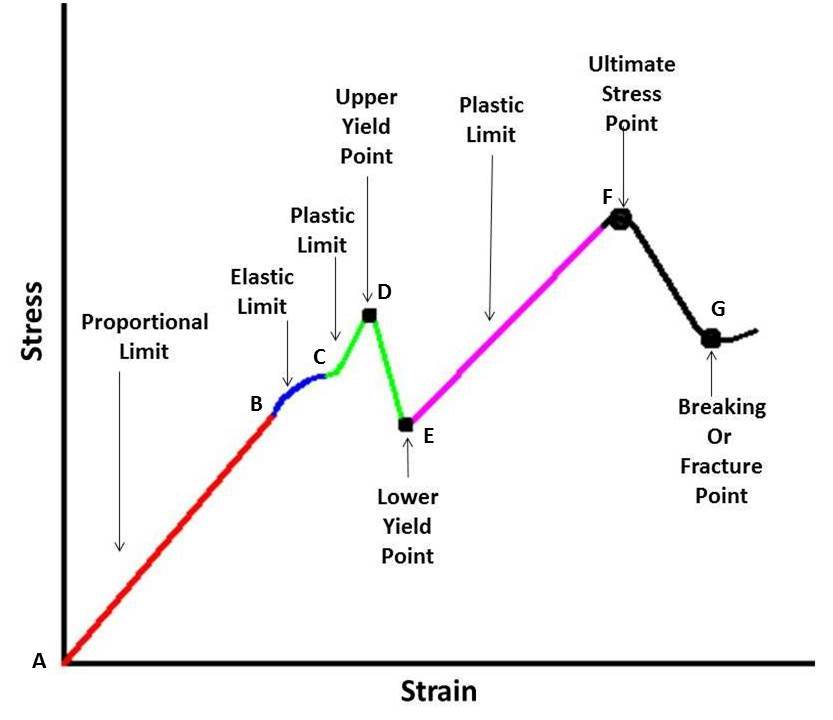 stress strain curve full explanation mech4study rh mech4study com stress and strain diagram of mild steel stress and strain diagram of mild steel