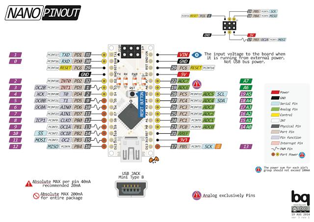 Pinout Arduino Nano ATmega328