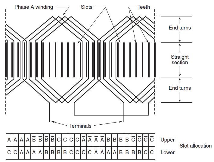 Generator Winding Diagram, Generator, Free Engine Image