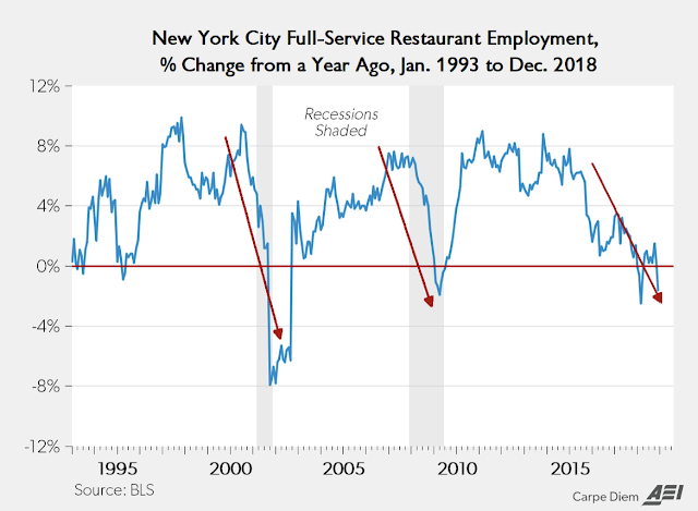 Who'd a-thunk it? NYC minimum wage hike to $15 an hour is causing pain for many of the city's restaurants?