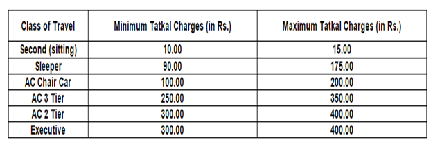IRCTC Tatkal Ticket Booking Timings and Charges