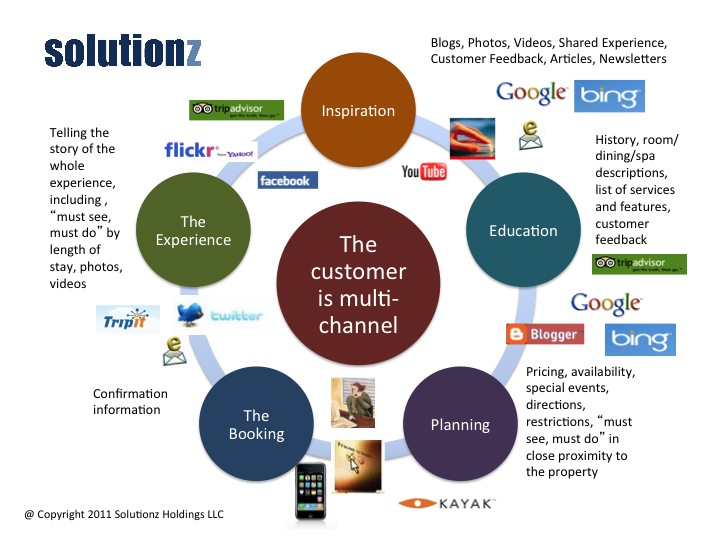 Developing the Right Multichannel Strategy to Support Customer Acquisition