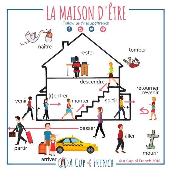 Passé composé - Passé composé z czasownikiem être 4 - Francuski przy kawie