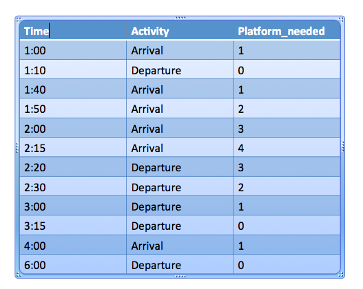 Minimum number of platforms required for a railway station