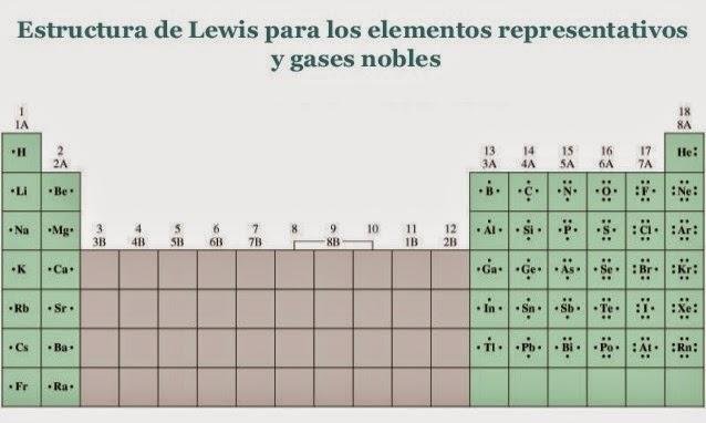 Fisicoquímica 3º Secundaria Estructura De Lewis