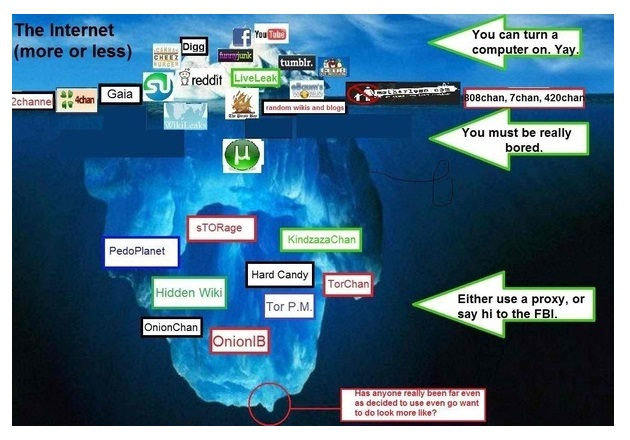 Informasi Deep Web