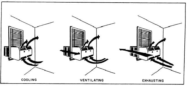 split ac air circulation inside a room at home