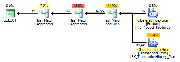 SQL Server 2012 distinct aggregate plan