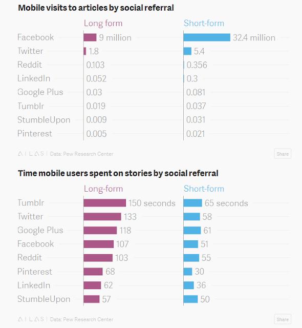 Facebook-sigue-creciendo-y-atrayendo-enganche-pero-Twitter-mantiene-usuarios-leyendo