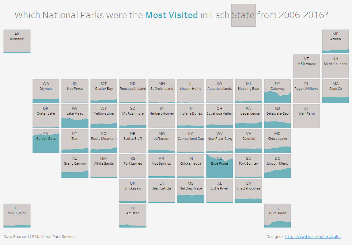 makeover monday: most visited national parks by state 2006-2016
