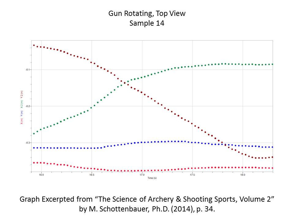 Science Of Archery Shooting Sports