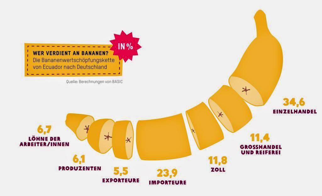 fair einkaufen aber wie billige bananen machen hunger. Black Bedroom Furniture Sets. Home Design Ideas