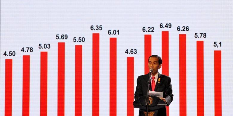 Ingin Tahu Tentang Perekonomian Indonesia ? Yuk Kenali Perekonomian Indonesia dengan Data Statistik