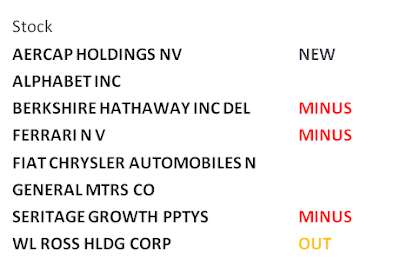 holdings, Mohnish Pabrai