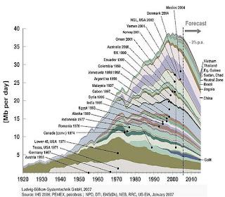 Wereldwijde olieproductie sinds 1920
