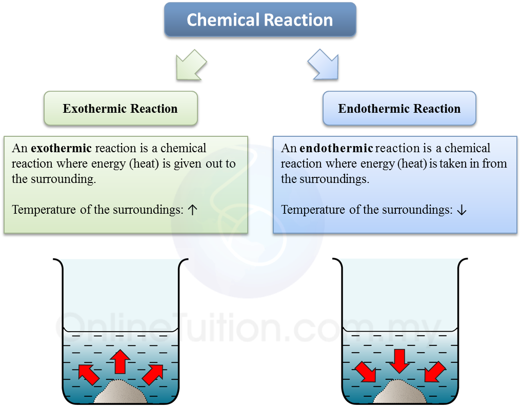 Energy Changes in Chemical Reaction - SPM Chemistry