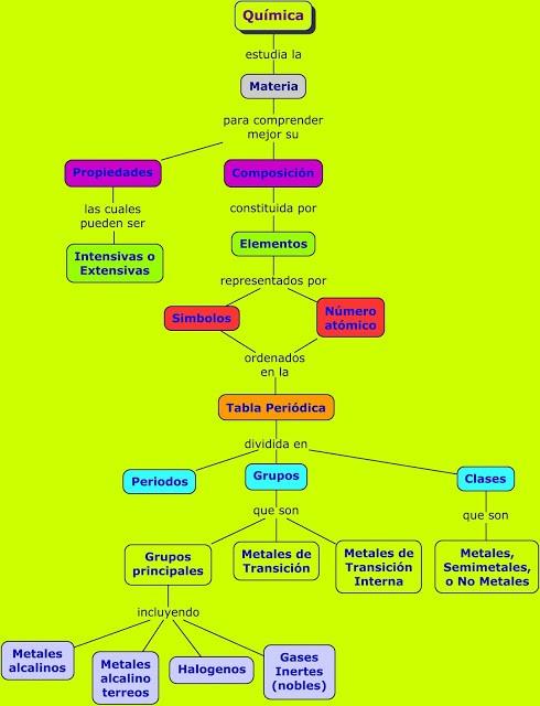 E3r3 qumica tabla peridica y periodicidad mapa conceptual 1 elaborado por j e robles l utilizando cmap tools urtaz Images