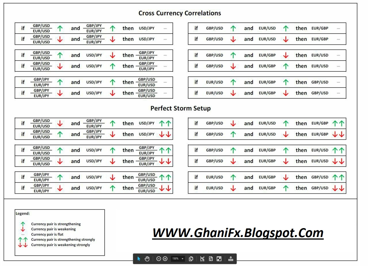 Forex indices correlation