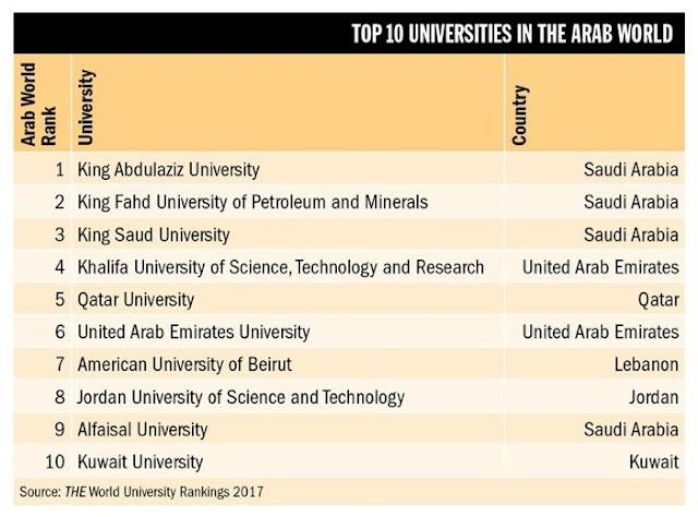 تصنيف التايمز لأفضل الجامعات العربية2017