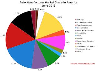USA auto brand market share chart June 2015