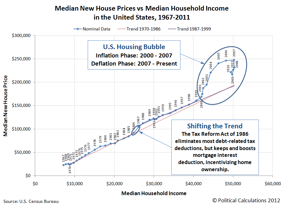 Median New House Prices vs Median Household Income in the United States, 1967-2011