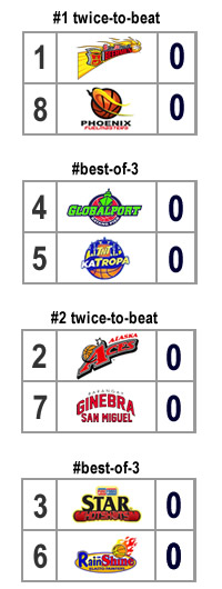 quarterfinal bracket scenario 5