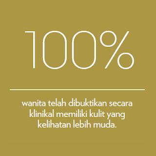 100% wanita dibuktikan secara klinikal memiliki kulit 10 tahun lebih muda dengan Youth Skincare Shaklee