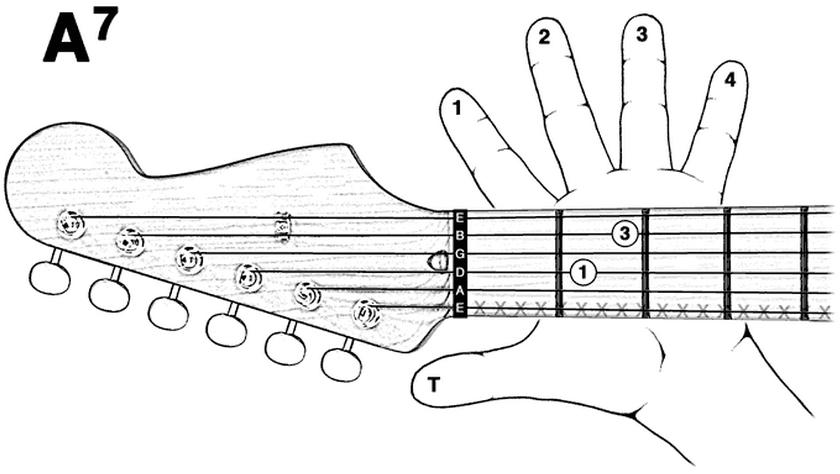 Kunci gitar a7 gambar kunci gitar a7 reheart Choice Image